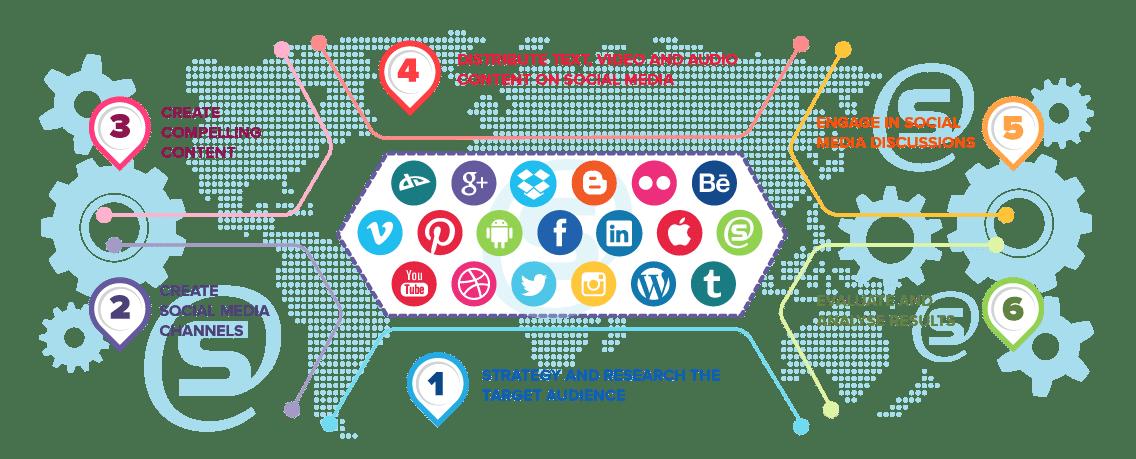Social Media Marketing Process