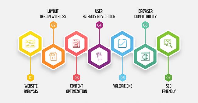 Website Re-Design India