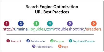 Page URL Optimization